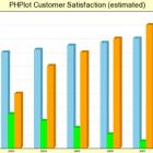 Como exibir gráficos em PHP