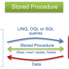 SQL Stored Procedures e Fucntions com Mysql