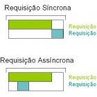 [requisicoes-sincronas-e-assincronas]