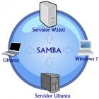 Compartilhando arquivos com o Samba
