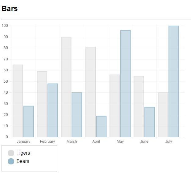 Grafico chart.js de barras com legenda
